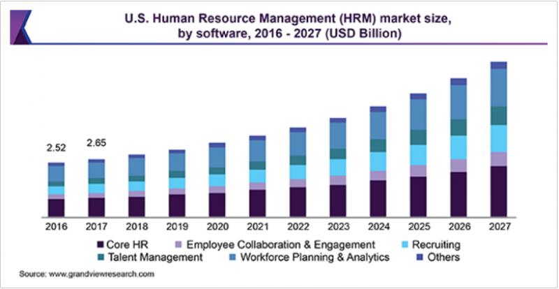 Evolution du marché des Solutions digitales pour les Ressources Humaines