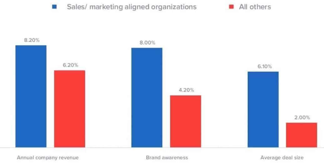 art 4 - sales & marketing alignment
