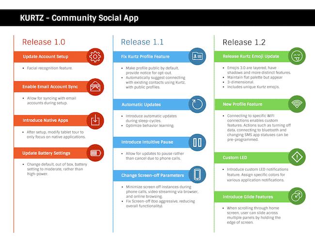 Exemple de roadmap produit en 3 releases