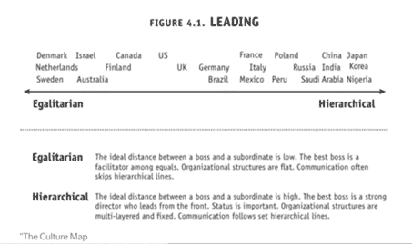 the scale in leading in different countries from egalitarian to hierarchical