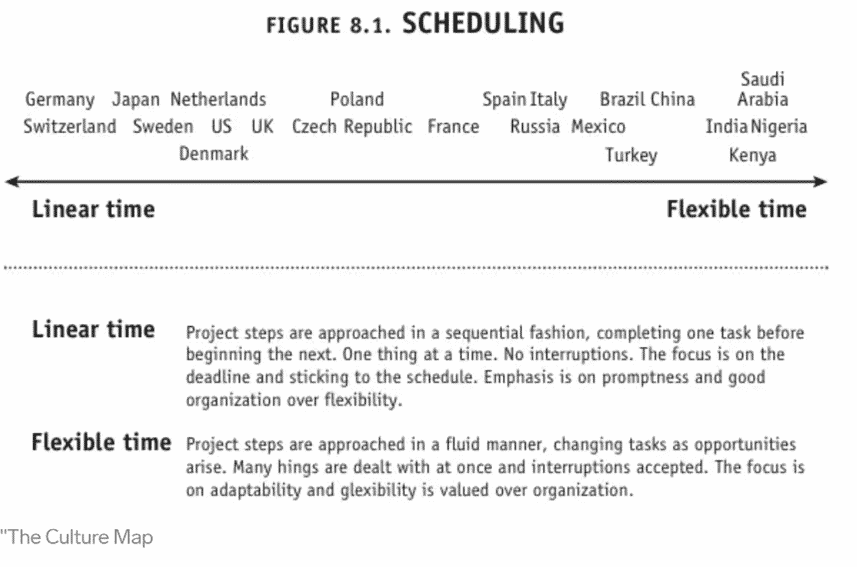 the scale in scheduling in different countries from linear time to flexible time