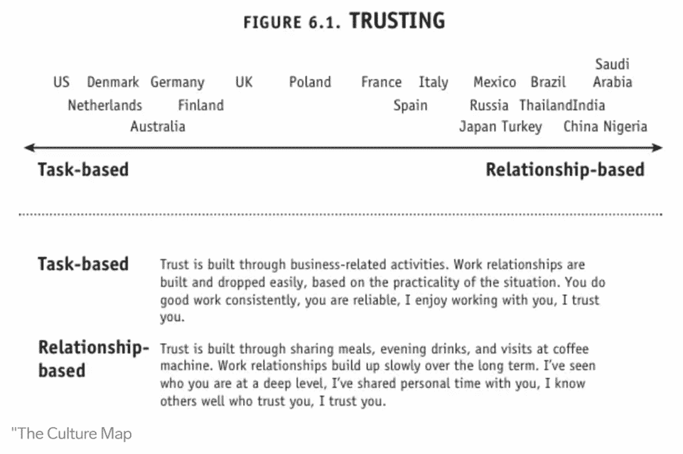the scale in trusting in different countries from task-based to relationship-based