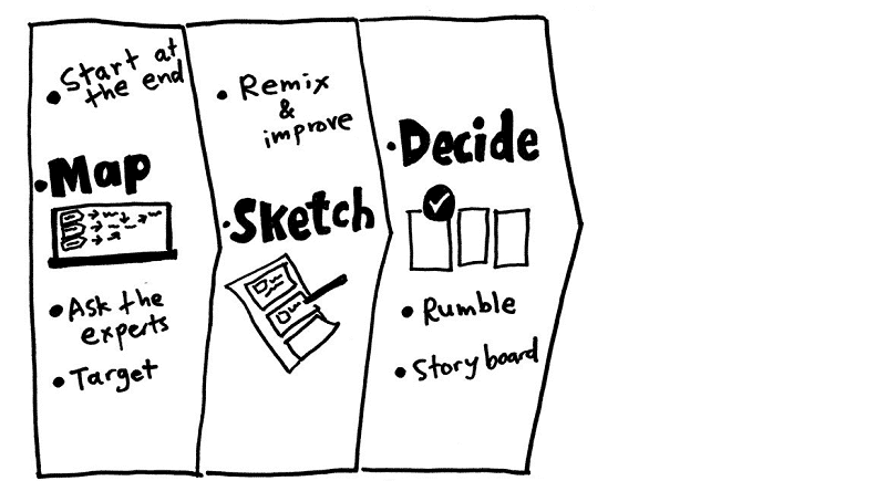 3e jour : Decide, Rumble, Storyboard