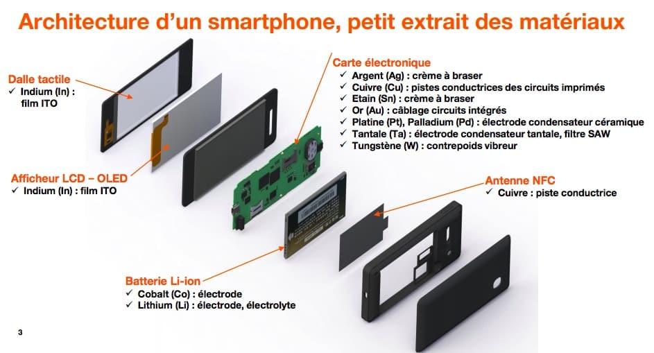 green it architecture d'un smartphone matériaux