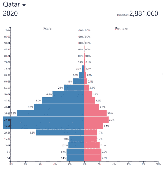 Population pyramid, Qatar, 2020