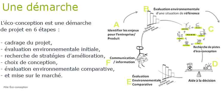 L'éco-conception dans le cycle de vie d'un produit. Une démarche illustrée par le Pôle Eco-conception :