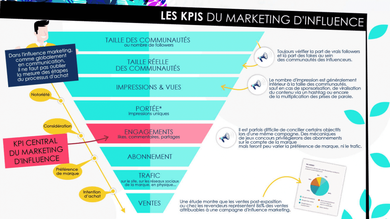 kpi marketing influence
