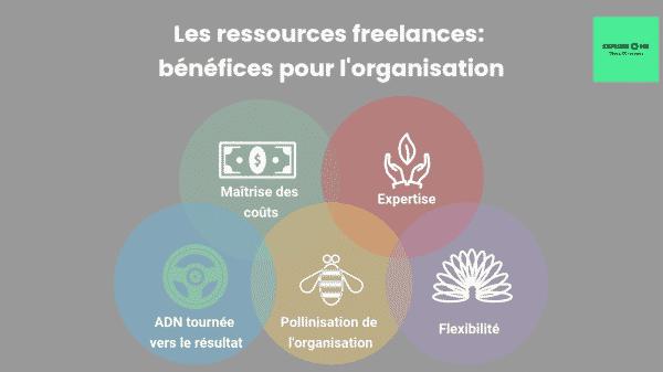 Les principaux bénéfices de la collaboration avec les freelances