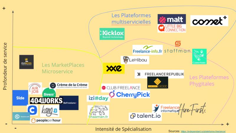 Mapping des acteurs des catégories de plateformes