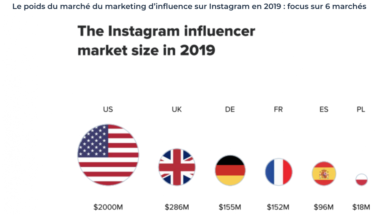 Influencer market size Instagram