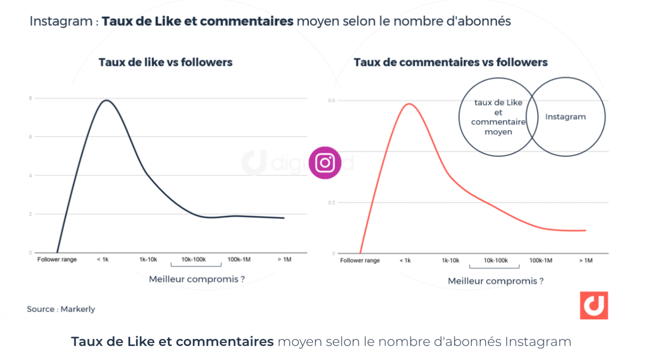 Taux de likes et commentaires moyen vs followers Instagram