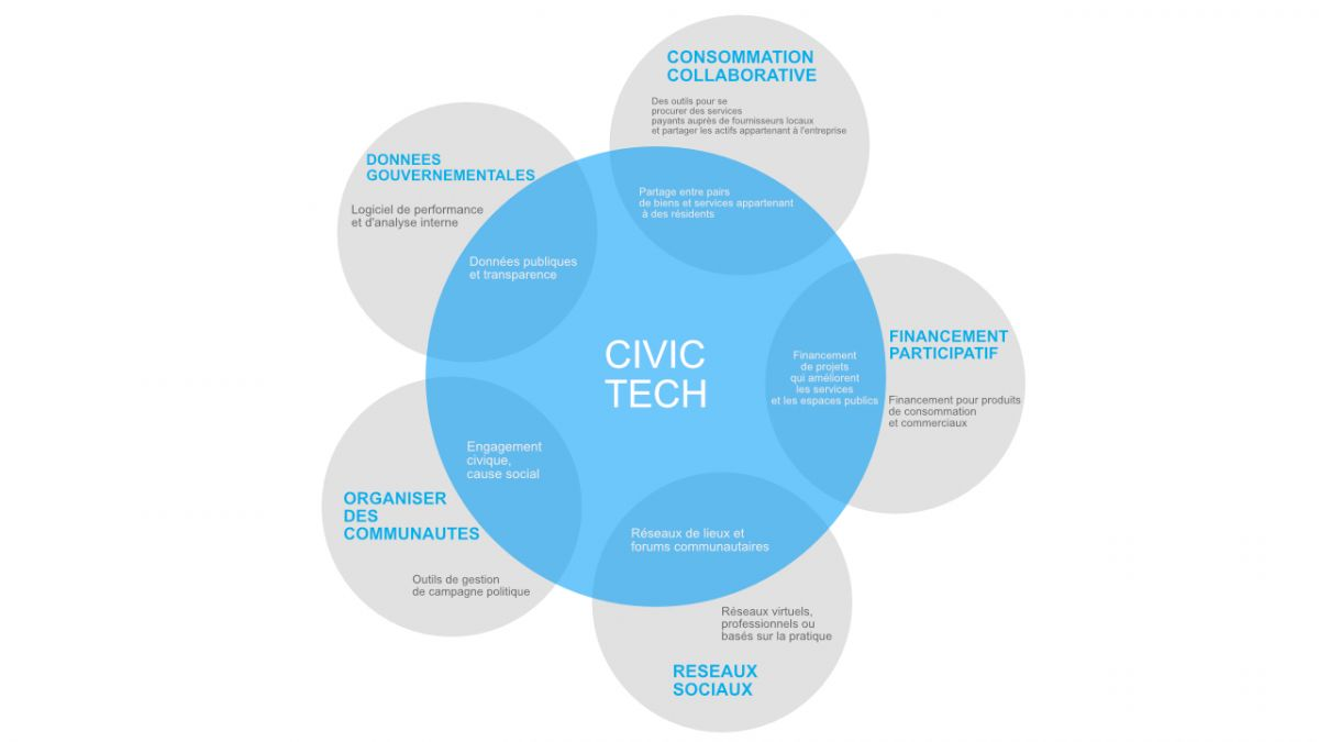 fonction-civic-tech
