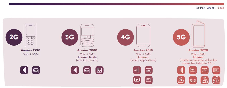 fonctionnalites-2G-3G-4G-5G