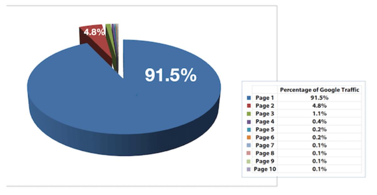 Marketing Digital SEO répartition du trafic selon pages de résultats Google