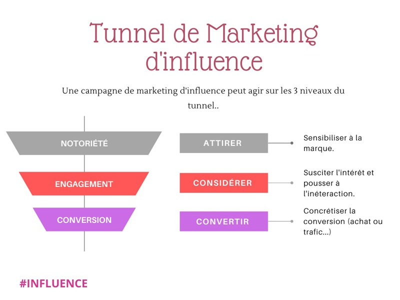 Tunnel influence Marketing