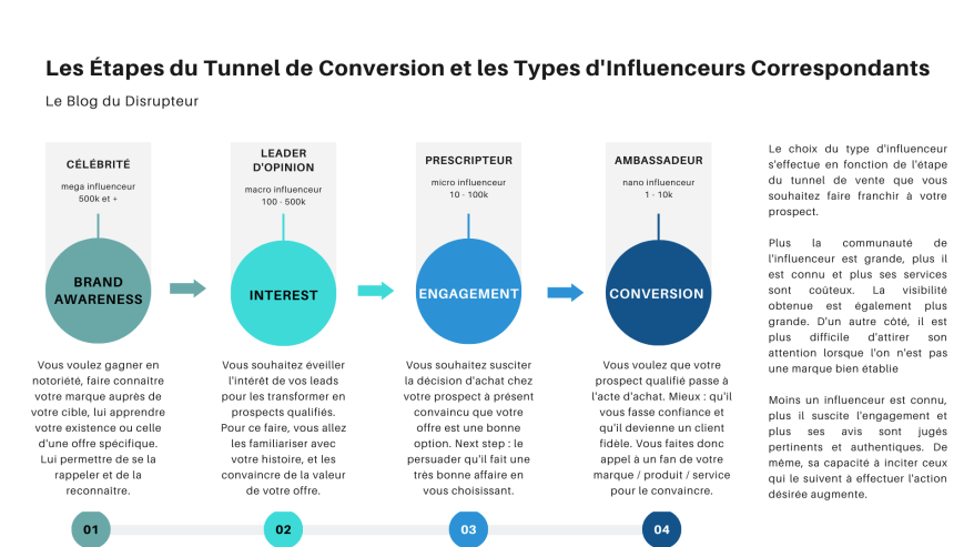 Type influenceurs selon tunnel de conversion