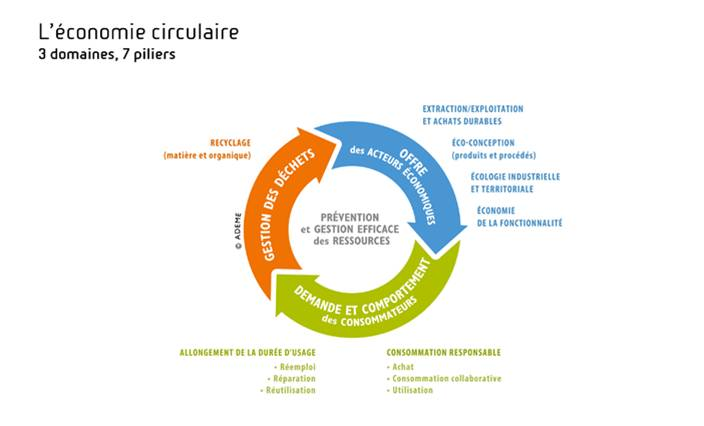 Ademe domaines piliers economie circulaire