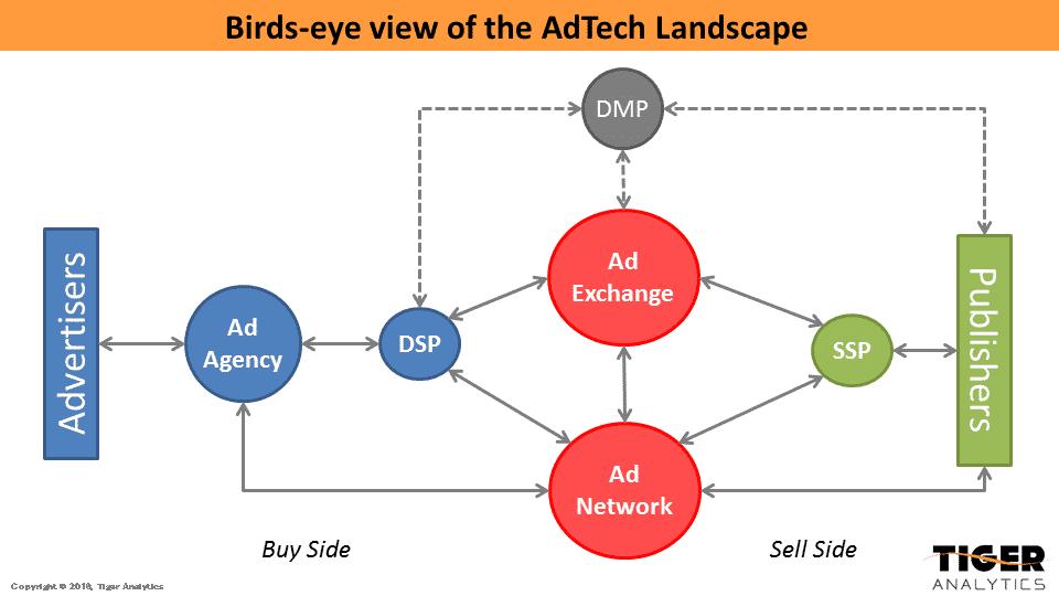 adtech ecosystem google middlemen