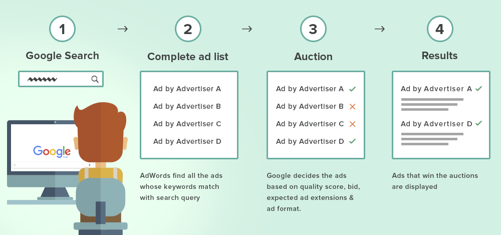comment ça marche Google Adwords bid system