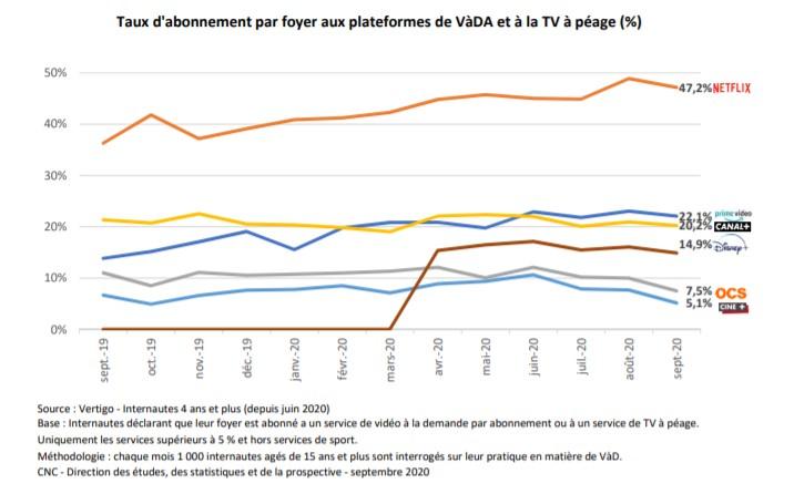 abonnements-SVOD-foyer-France-2020