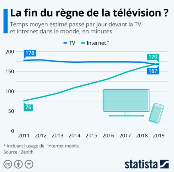 graphique-television-internet