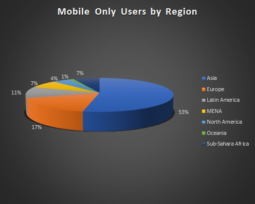 Gaming mobile users per region worldwide